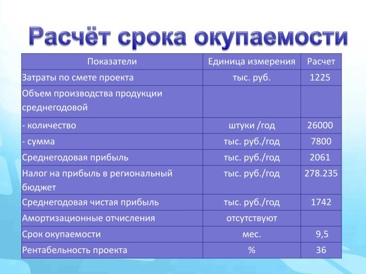 Расчёт срока окупаемости