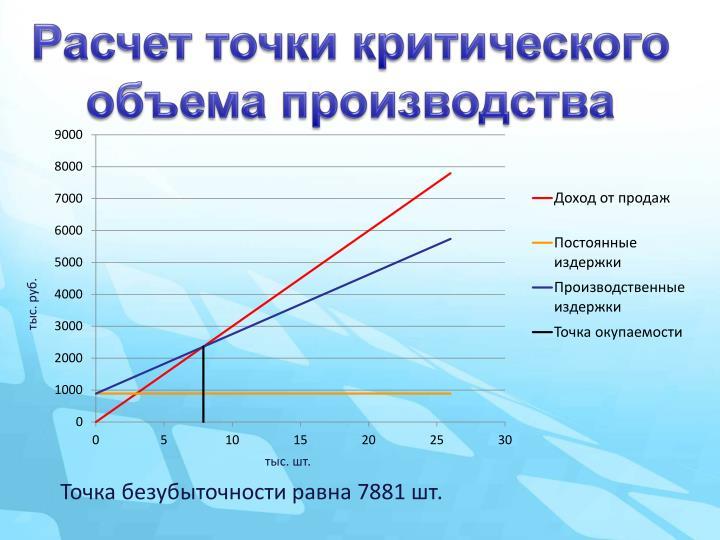 Расчет точки критического объема производства