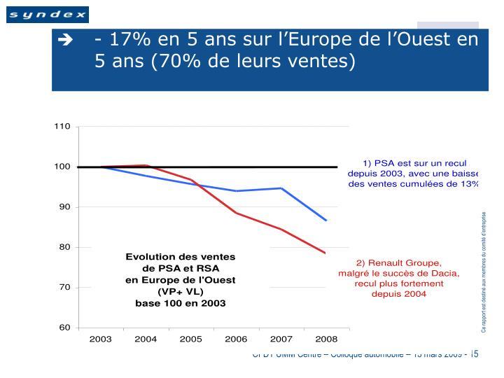 - 17% en 5 ans sur l'Europe de l'Ouest en 5 ans (70% de leurs ventes)