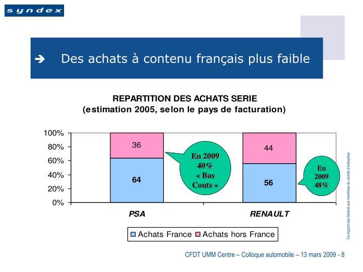 Des achats à contenu français plus faible
