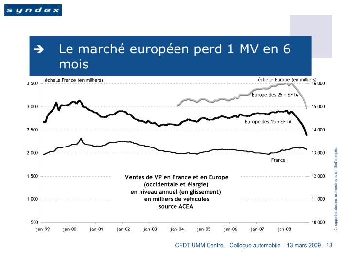 Le marché européen perd 1 MV en 6 mois