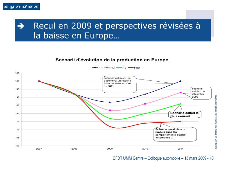 Recul en 2009 et perspectives révisées à la baisse en Europe…