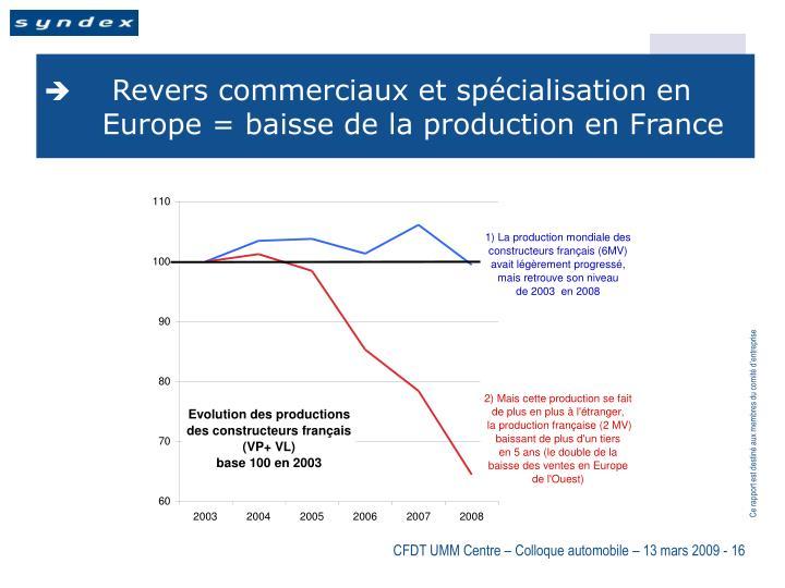Revers commerciaux et spécialisation en Europe = baisse de la production en France