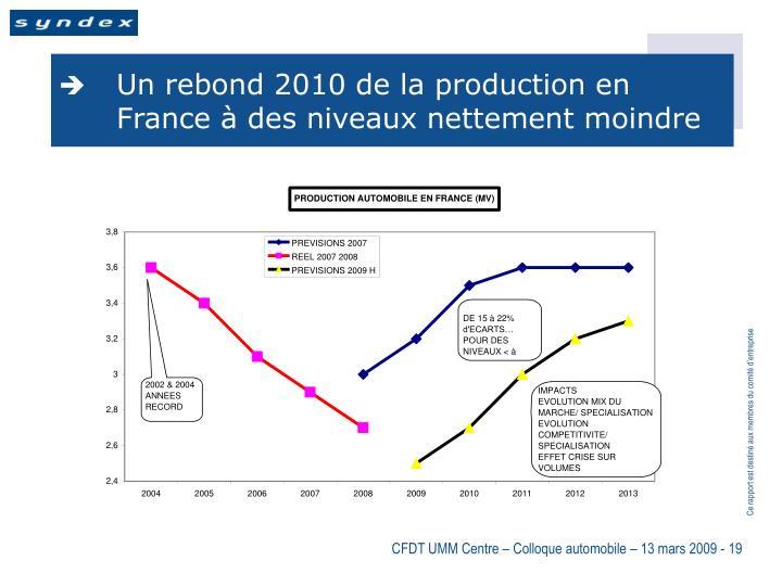 Un rebond 2010 de la production en France à des niveaux nettement moindre