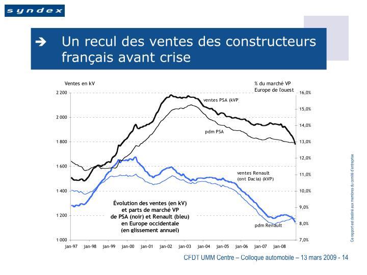 Un recul des ventes des constructeurs français avant crise