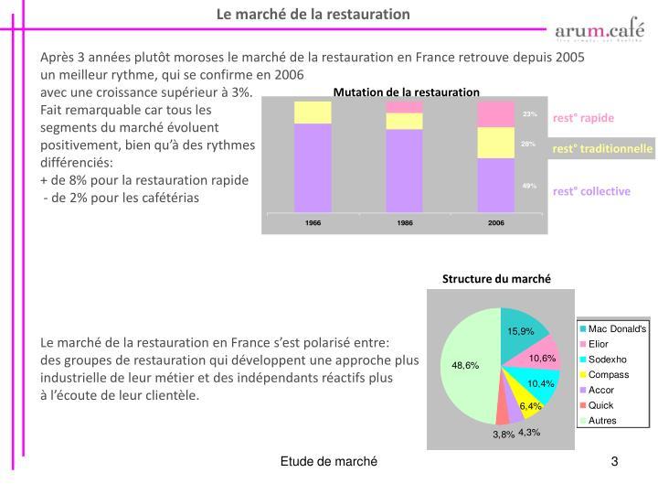 Mutation de la restauration