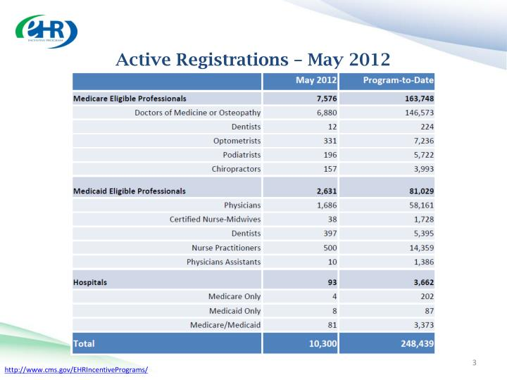 Active registrations