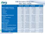ehr incentive programs may 2012 totals