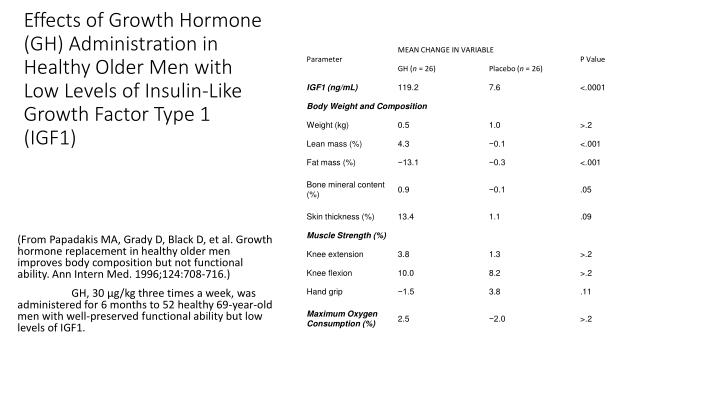 Effects of Growth Hormone (GH) Administration in Healthy Older Men with Low Levels of Insulin-Like Growth Factor Type 1 (IGF1