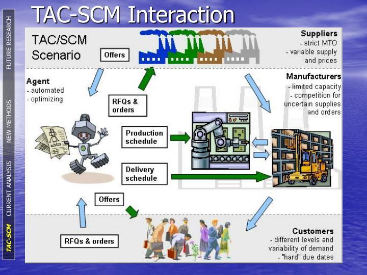 TAC-SCM Interaction