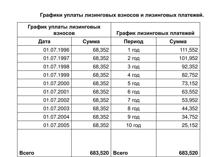Графики уплаты лизинговых взносов и лизинговых платежей.