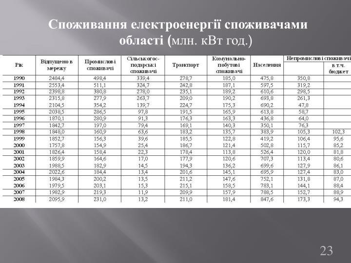 Споживання електроенергії споживачами області