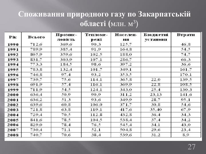 Споживання природного газу по Закарпатській
