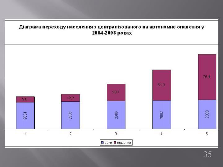 Діаграма переходу населення з централізованого на автономне опалення у 2004-2008 роках