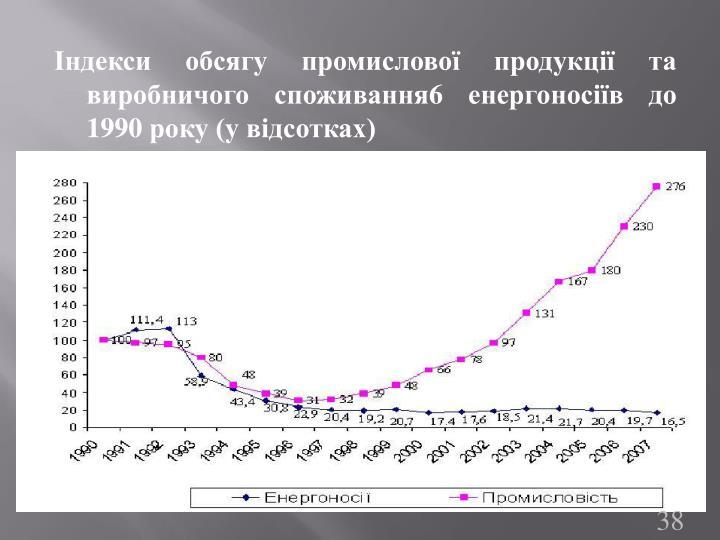 Індекси обсягу промислової продукції та виробничого споживання6 енергоносіїв до 1990 року (у відсотках)