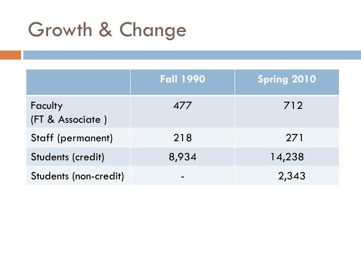 Growth & Change