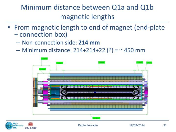 Minimum distance between Q1a and Q1b magnetic lengths