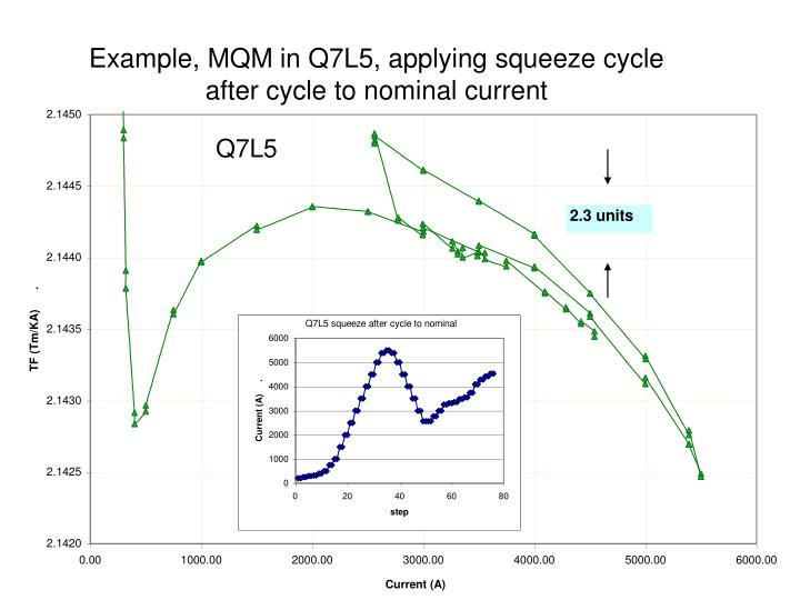 Example, MQM in Q7L5, applying squeeze cycle after cycle to nominal current