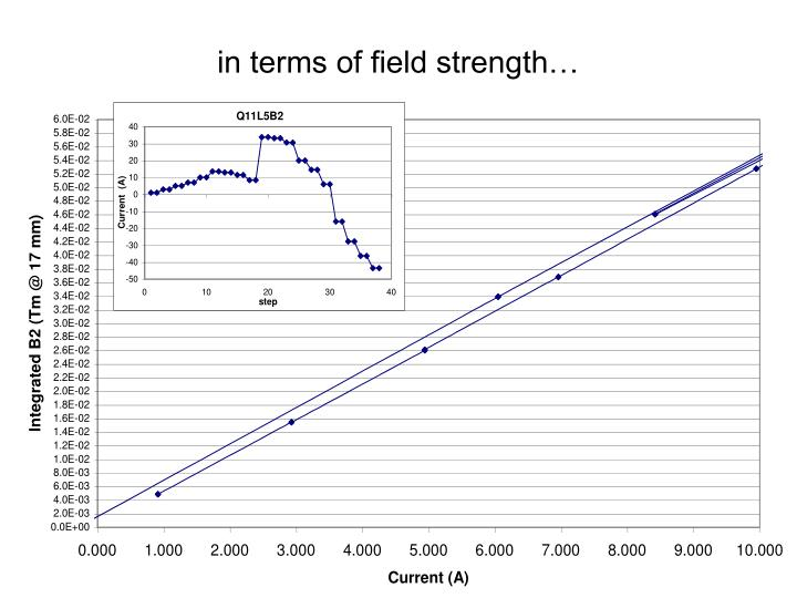 in terms of field strength…