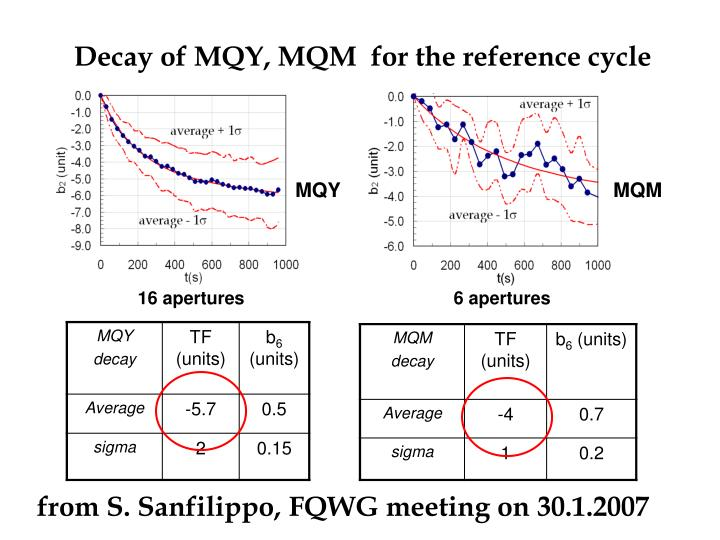 Decay of MQY, MQM  for the reference cycle