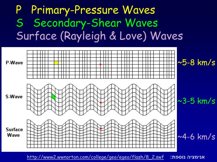P   Primary-Pressure Waves