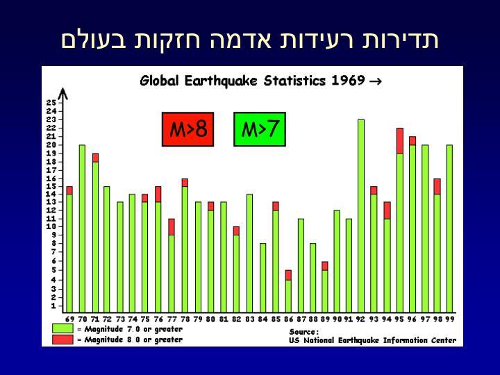 תדירות רעידות אדמה חזקות בעולם