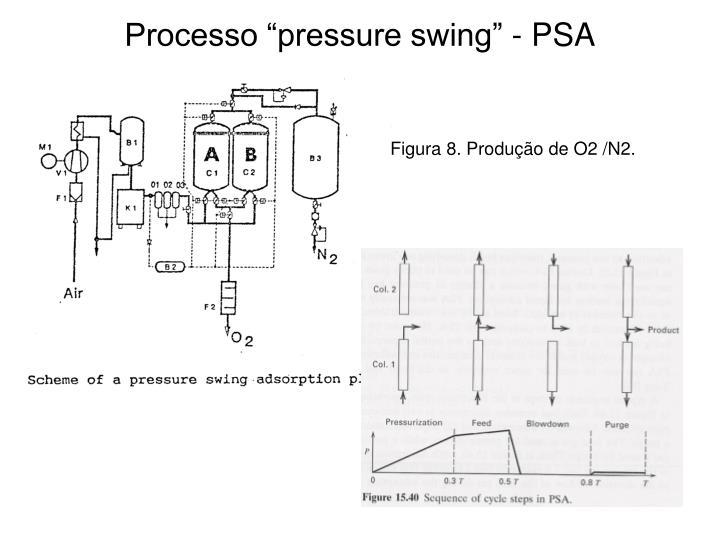 """Processo """"pressure swing"""" - PSA"""