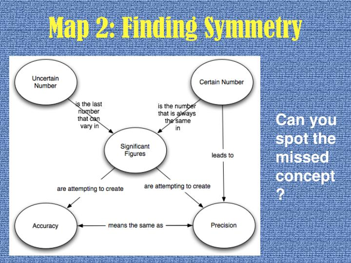 Map 2: Finding Symmetry