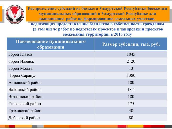 Распределение субсидий из бюджета Удмуртской Республики бюджетам муниципальных образований в Удмуртской Республике для выполнения