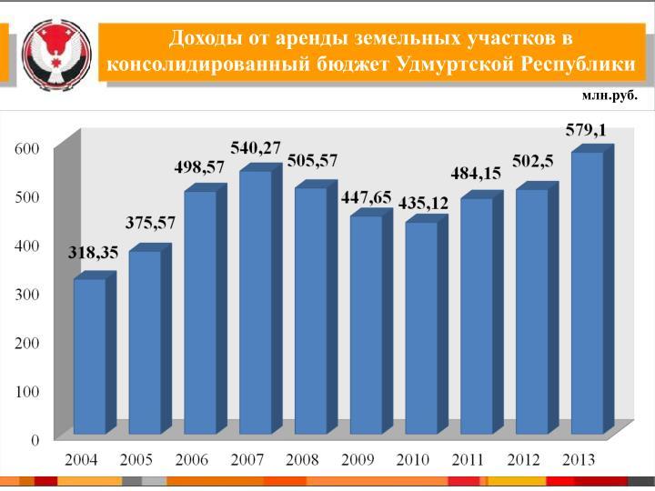 Доходы от аренды земельных участков в консолидированный бюджет Удмуртской Республики