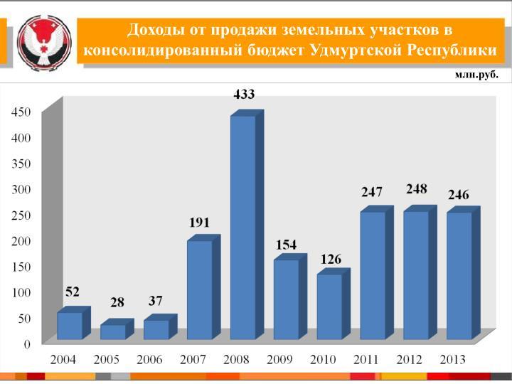 Доходы от продажи земельных участков в консолидированный бюджет Удмуртской Республики
