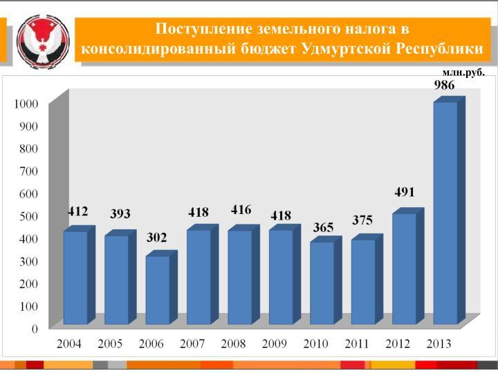 Поступление земельного налога в консолидированный бюджет Удмуртской Республики