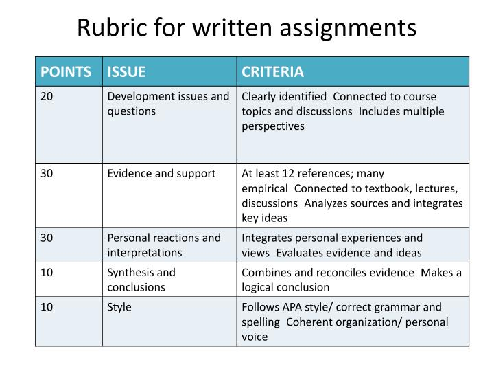 Rubric for written assignments