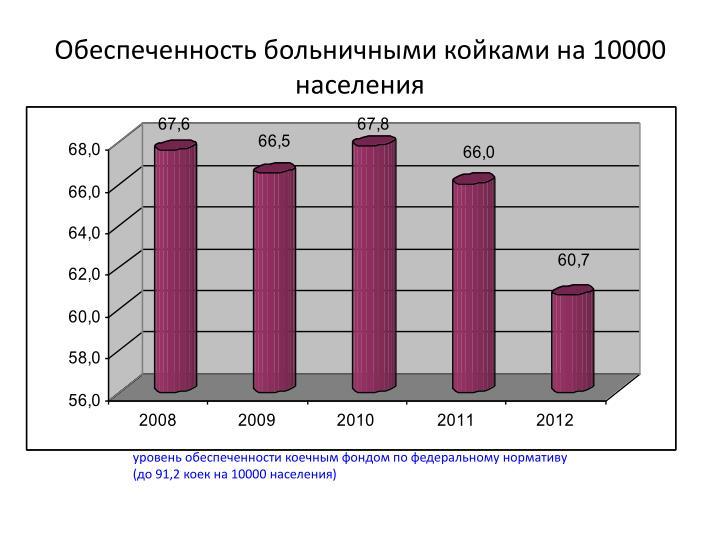 Обеспеченность больничными койками на 10000 населения