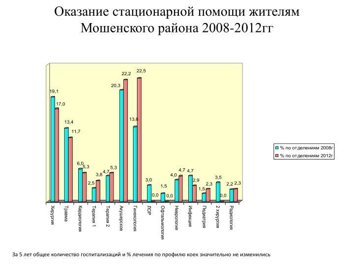 Оказание стационарной помощи жителям Мошенского района 2008-2012гг