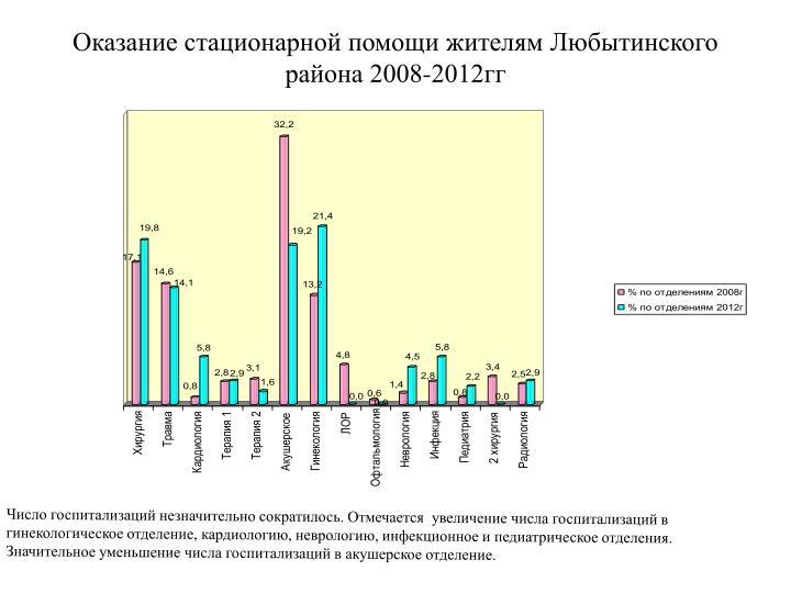 Оказание стационарной помощи жителям Любытинского района 2008-2012гг
