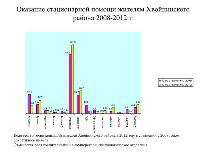 Оказание стационарной помощи жителям Хвойнинского района 2008-2012гг