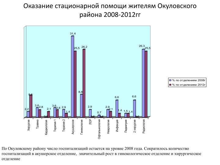 Оказание стационарной помощи жителям Окуловского района 2008-2012гг