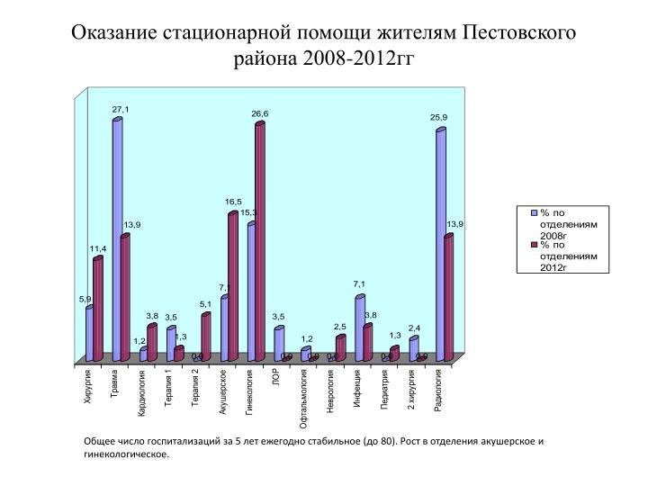 Оказание стационарной помощи жителям Пестовского района 2008-2012гг