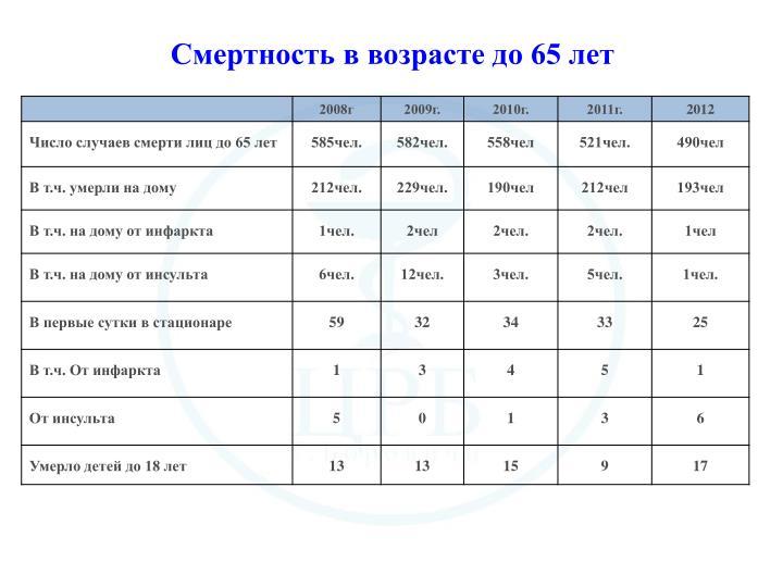 Смертность в возрасте до 65 лет