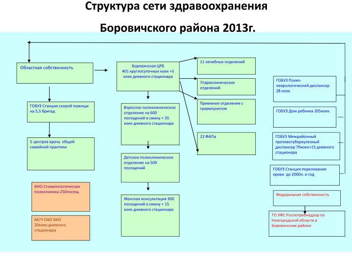 Структура сети здравоохранения