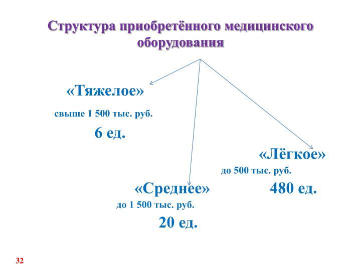 Структура приобретённого медицинского оборудования