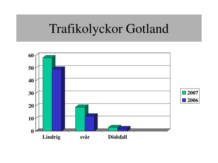Trafikolyckor Gotland