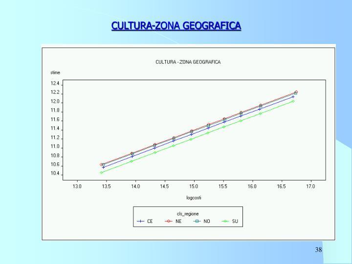 CULTURA-ZONA GEOGRAFICA