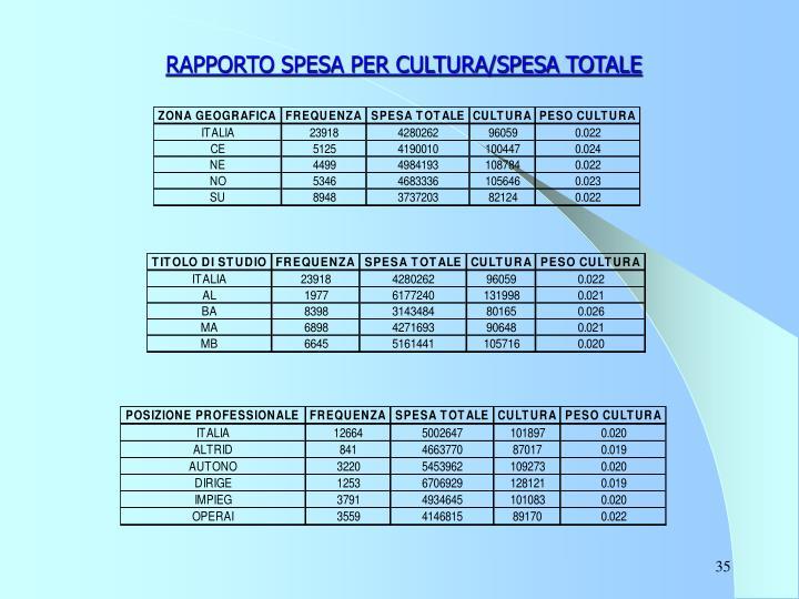 RAPPORTO SPESA PER CULTURA/SPESA TOTALE
