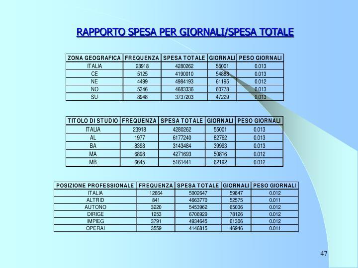 RAPPORTO SPESA PER GIORNALI/SPESA TOTALE