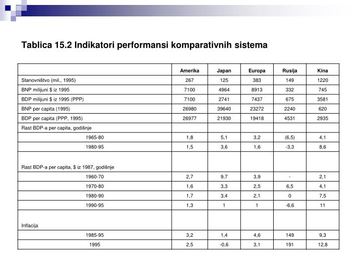 Tablica 15.2 Indikatori performansi komparativnih sistema