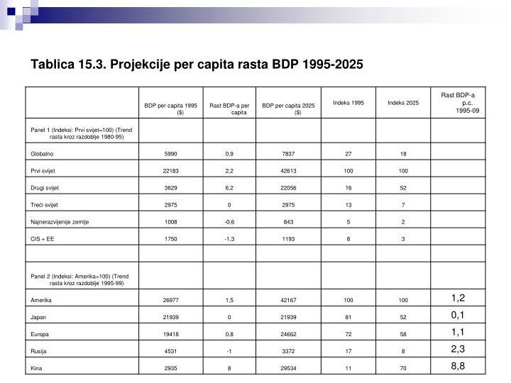 Tablica 15.3. Projekcije per capita rasta BDP 1995-2025