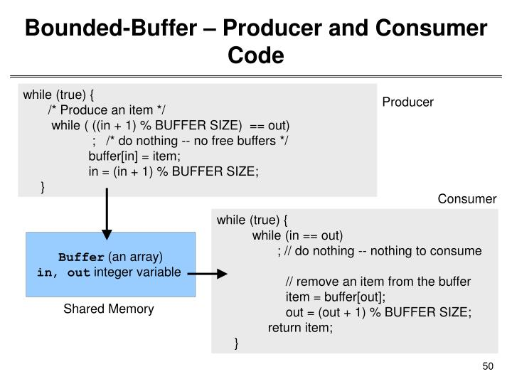 Bounded-Buffer – Producer and Consumer Code