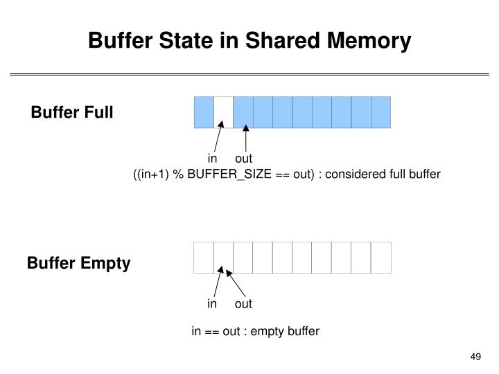 Buffer State in Shared Memory